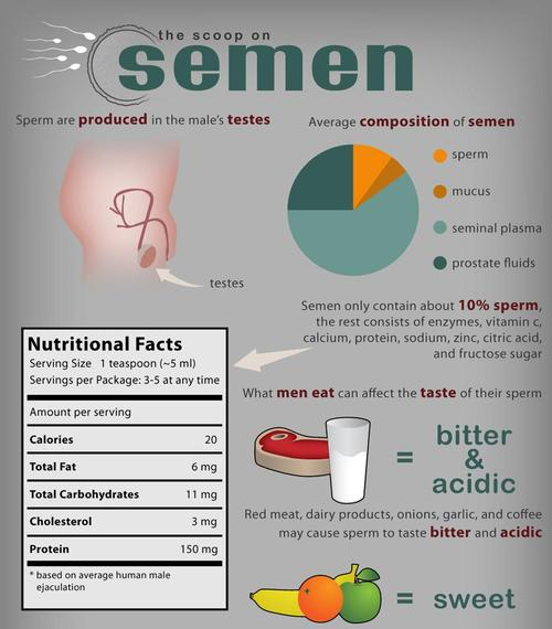 produkti-uluchsheniya-spermi